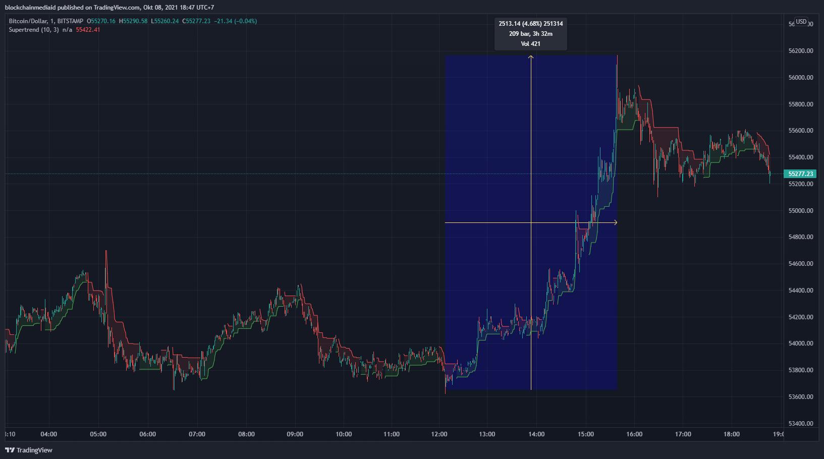 harga bitcoin ETF