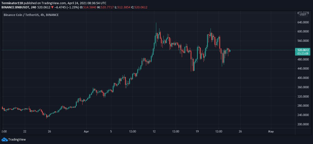 Binance Coin price prediction: BNB not ready to move above $530 resistance 2