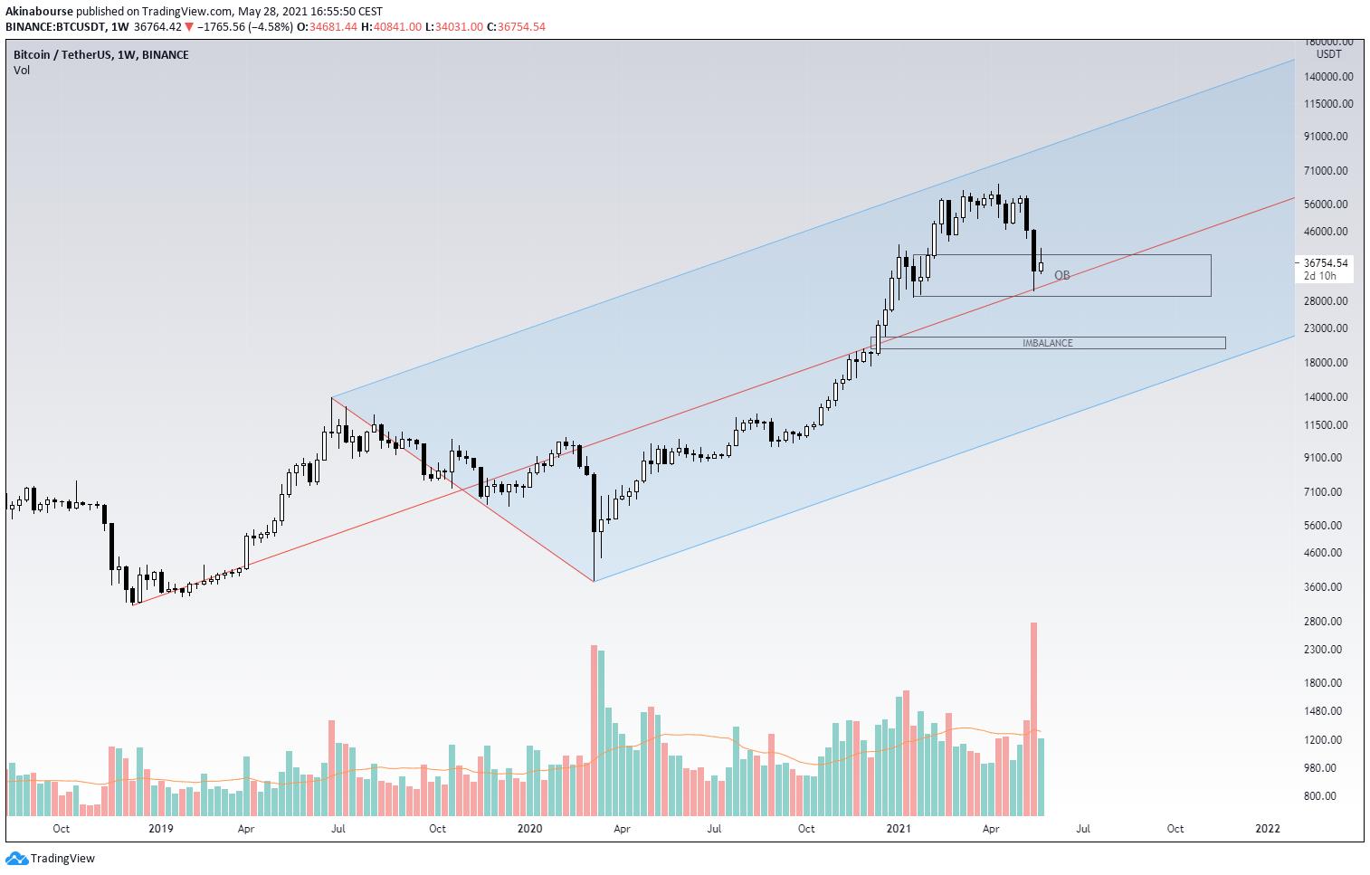 BTC/USD 1W