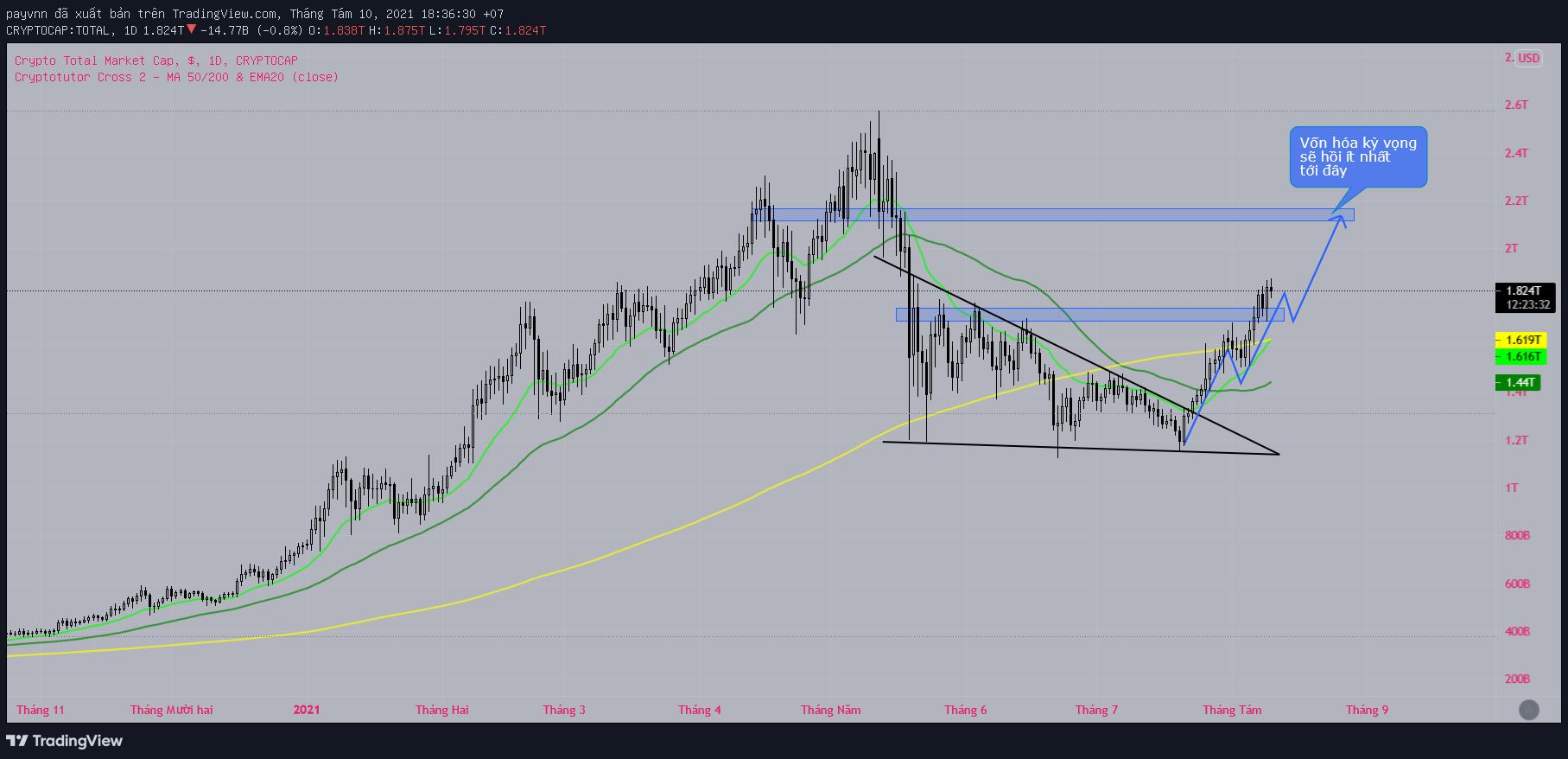 Chart vốn hóa thị trường crypto
