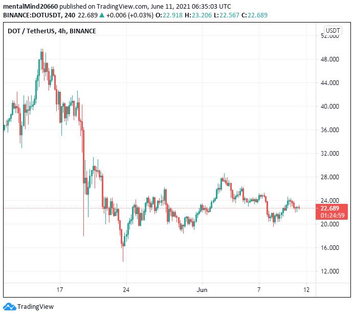 Polkadot price analysis: Polkadot price to fall to $22 2