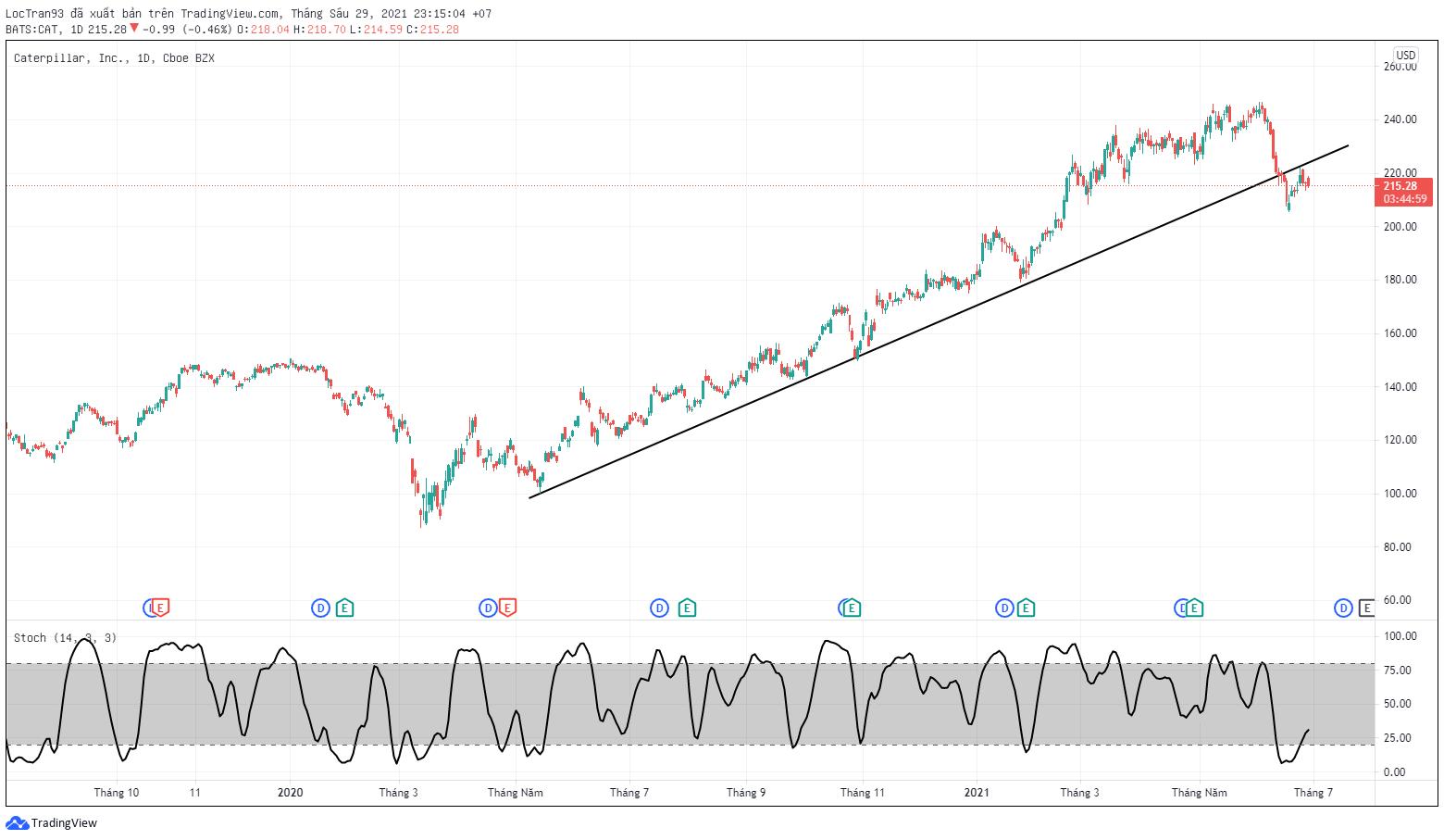 Biểu đồ cổ phiếu CAT khung 1D xu hướng giảm giá