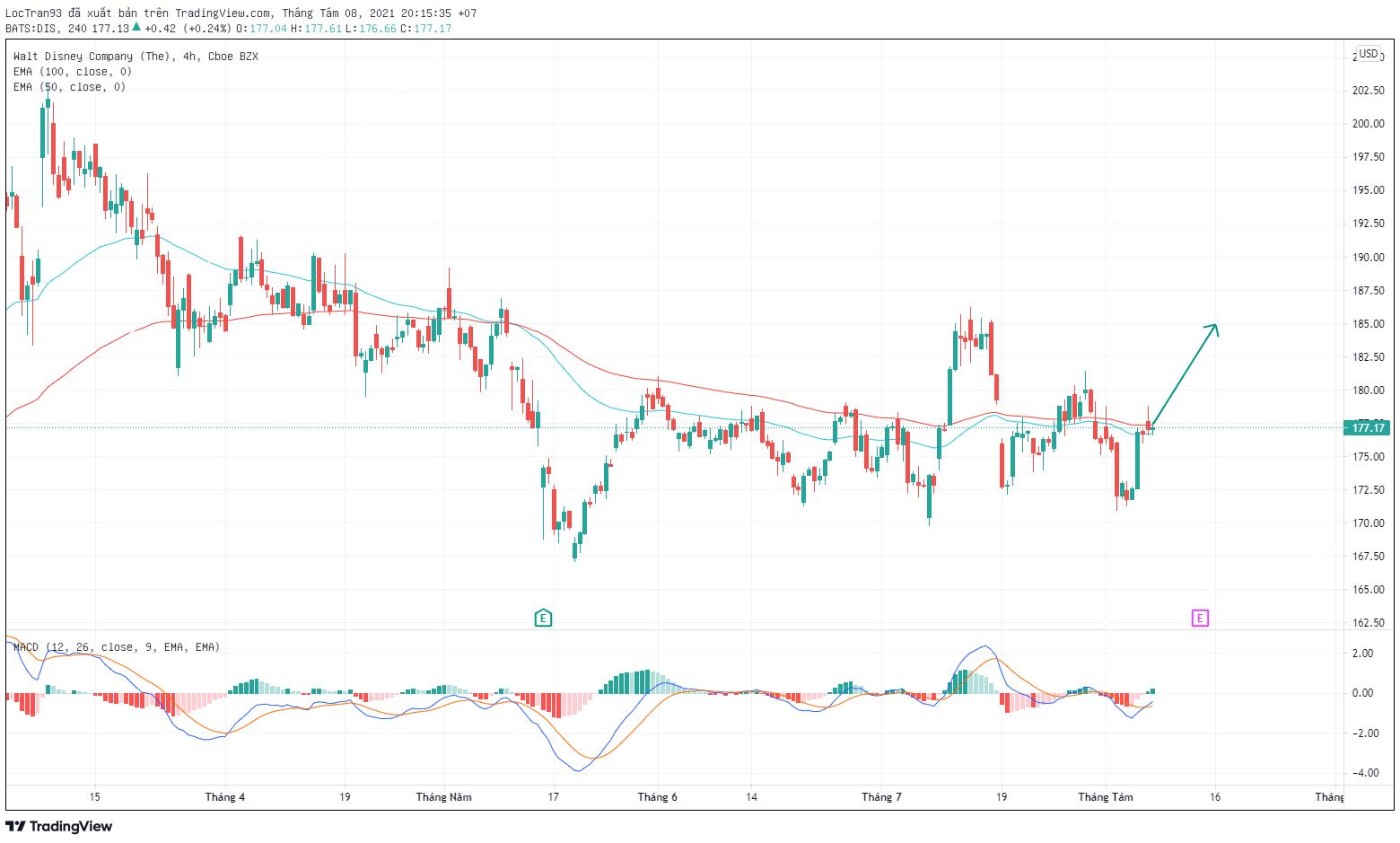 Cổ phiếu Disney khung H4