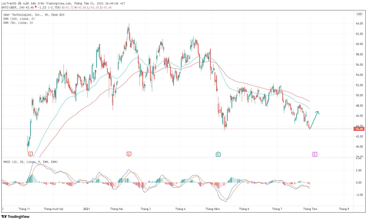 Cổ phiếu UBER khung H4
