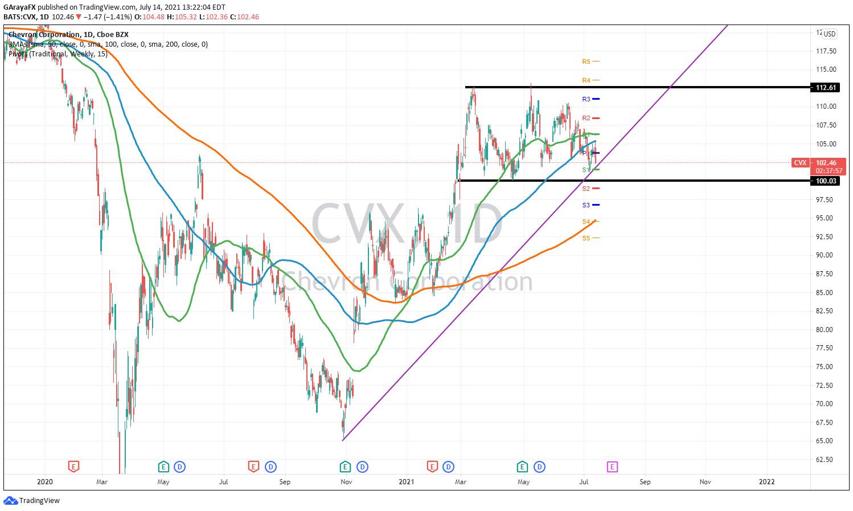 Gráfico Diario Chevron (CVX) - 14.07.21