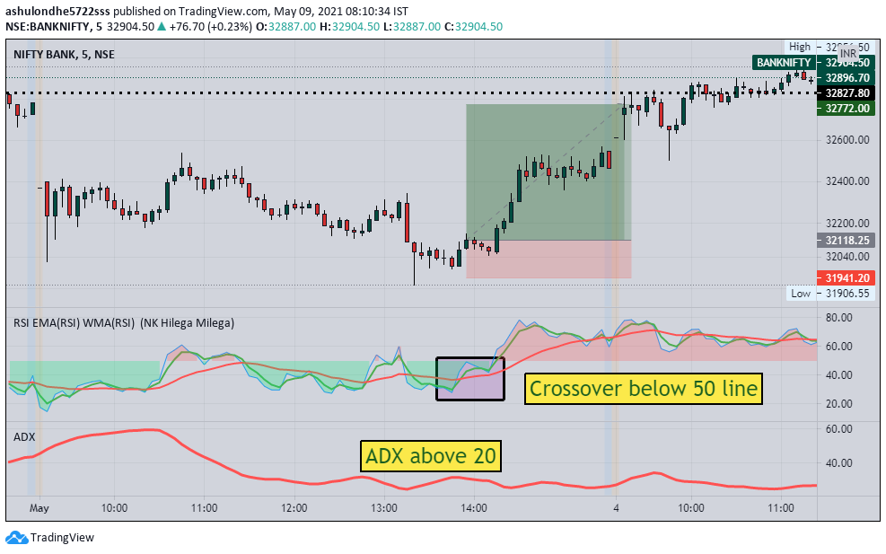 trading indicator guide image