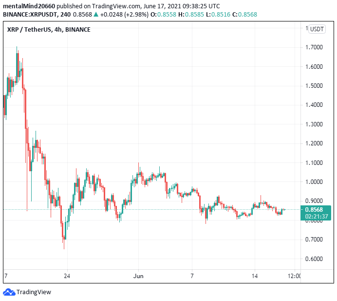 Ripple price analysis: Ripple price ready to challenge the $0.90 mark despite bearish pressure 2