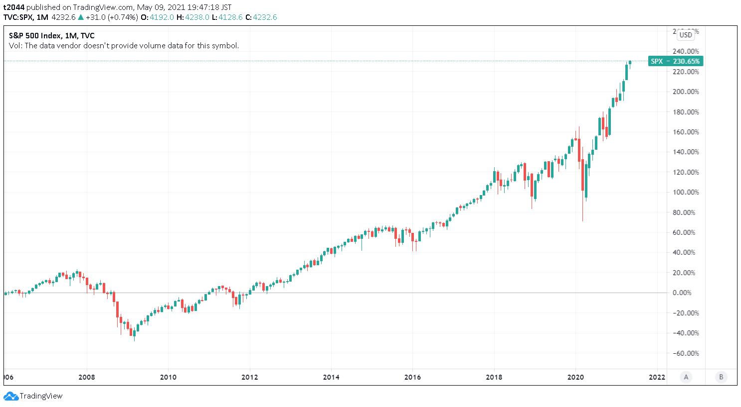 2006年1月4日~2021年5月7日 S&P500指数は終値ベースで332.37%上昇。1日当たりのCAGRは+0.031% 分析期間のチャートは横ばい~右肩上がり。