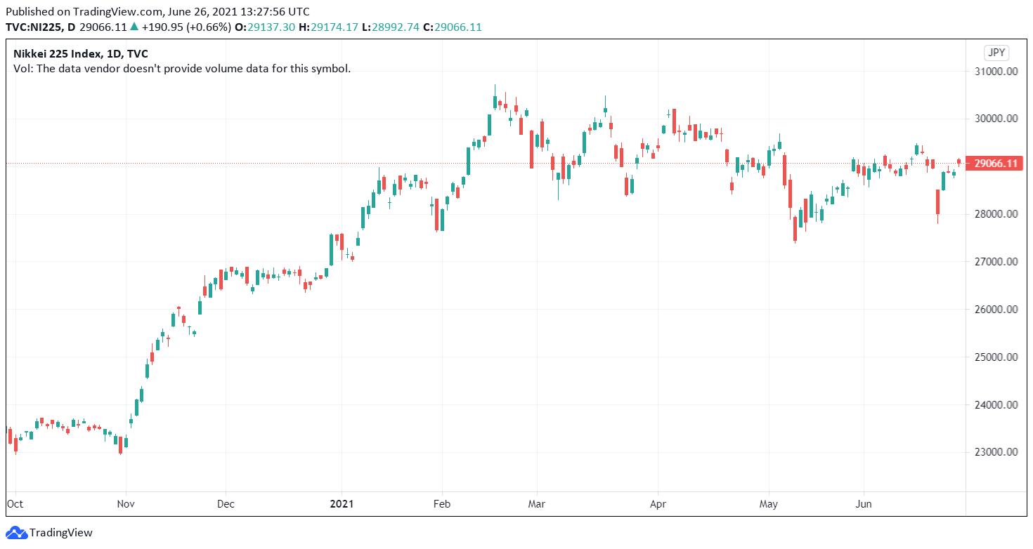 Global Markets Nikkei