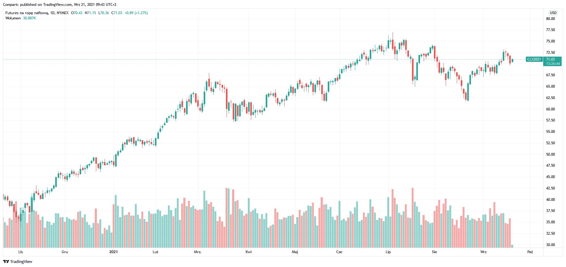 Cena ropy WTI w górę mimo niepewności rynkowej związanej z Evergrande