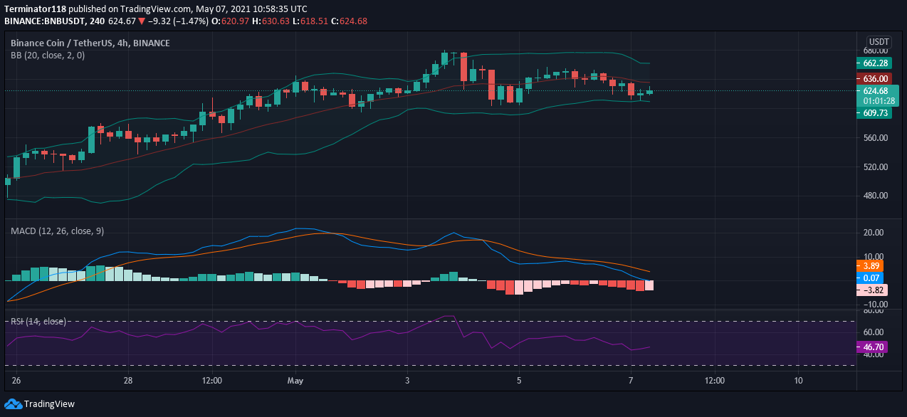 Binance Coin price prediction: BNB not ready to move above $650 4