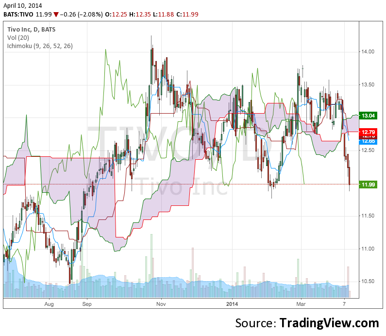 $TIVO breaks kumo support