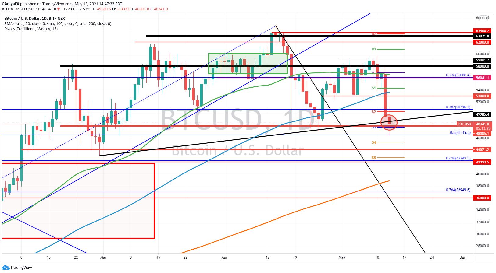 Gráfico Diario del Bitcoin (BTC) - 13.05.21