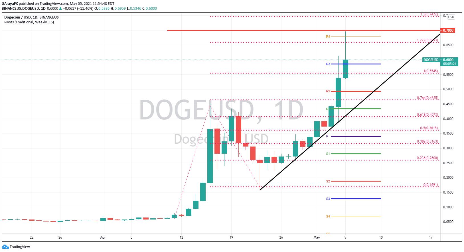 Gráfico Diario Dogecoin (DOGEUSD) - 05.05.21