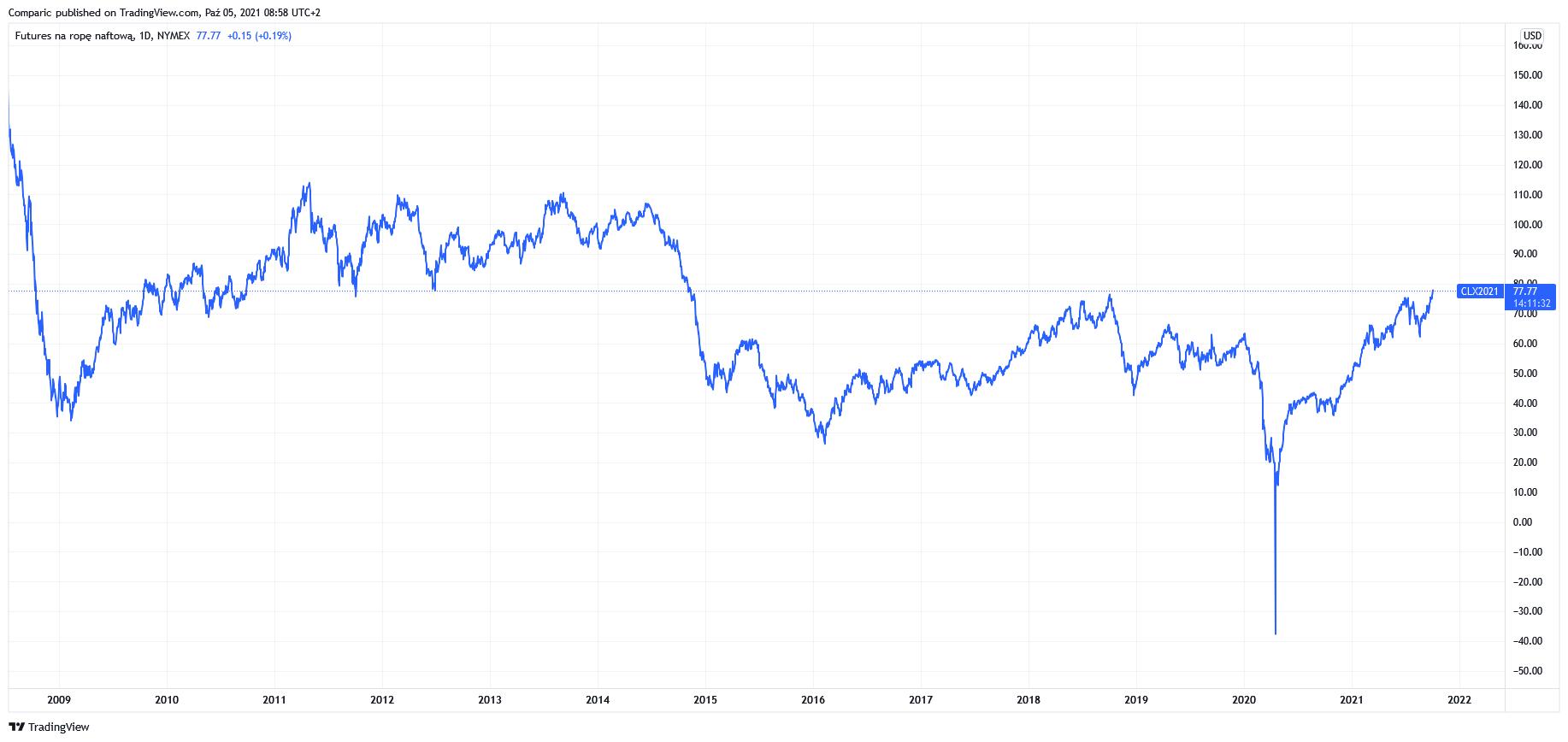 Ropa WTI najdroższa od 7 lat! OPEC+ podtrzymał obecny plan rozpędzając zwyżkę