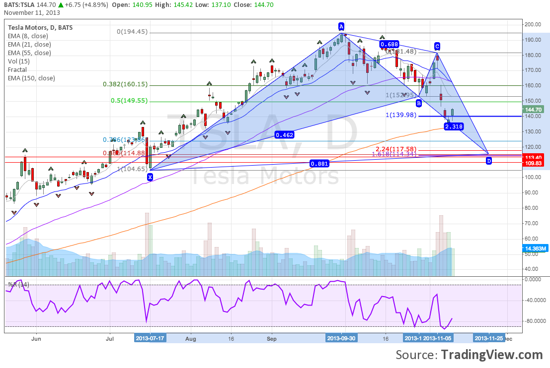 Bullish Bat Harmonic Pattern Forming On Tesla Motors (TSLA) Daily Chart