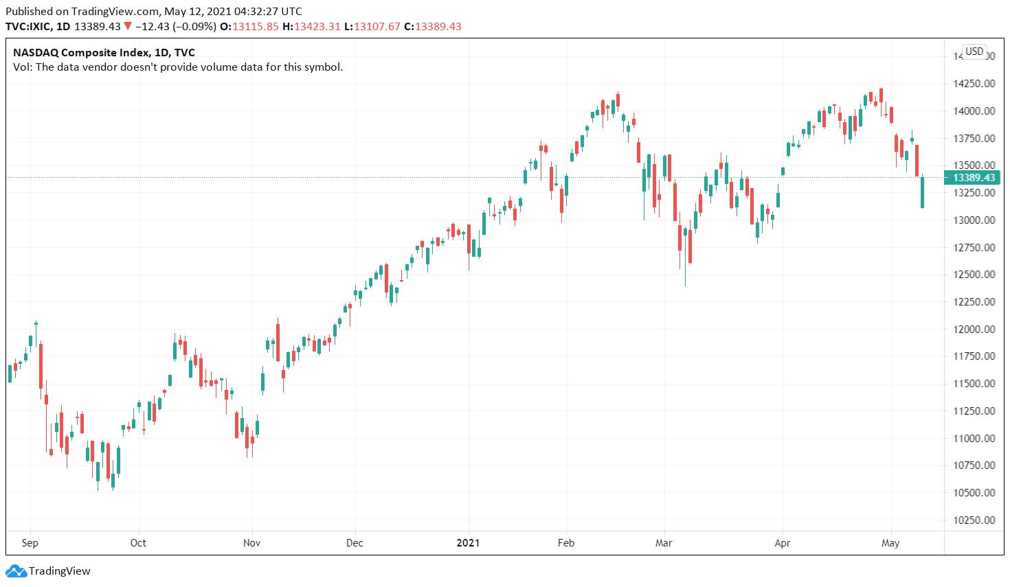 Wall Street Nasdaq