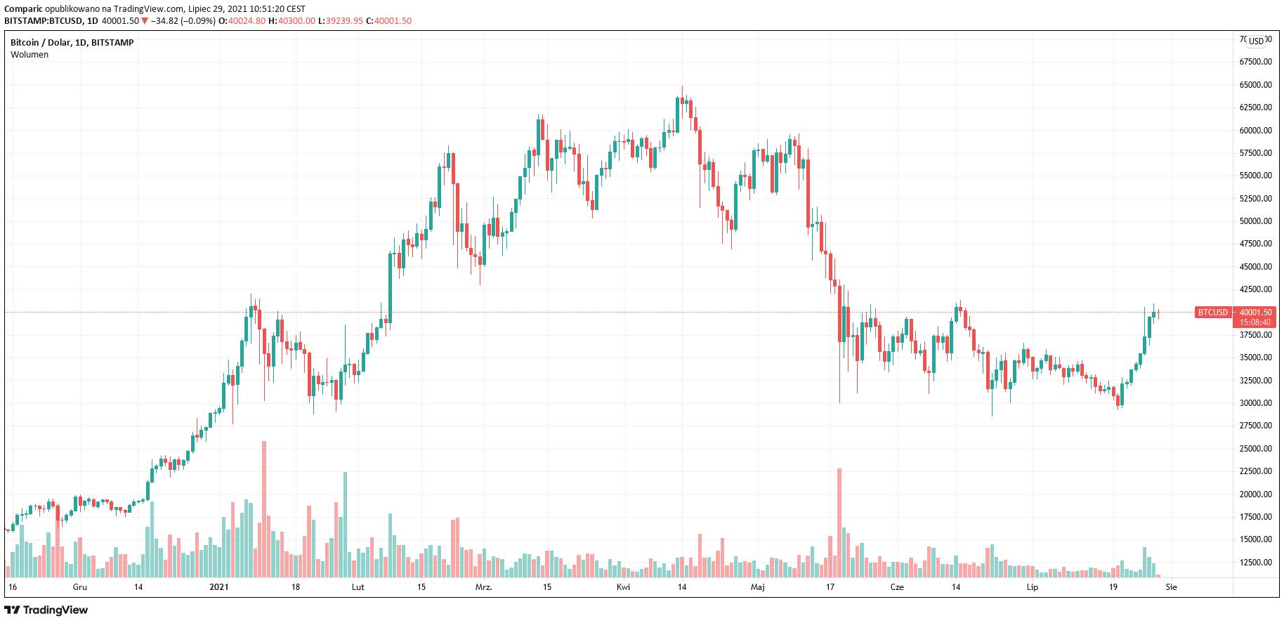 Elon Musk skomentował pogłoski o BTC (Bitcoin) posiadanych przez Tesla Inc.