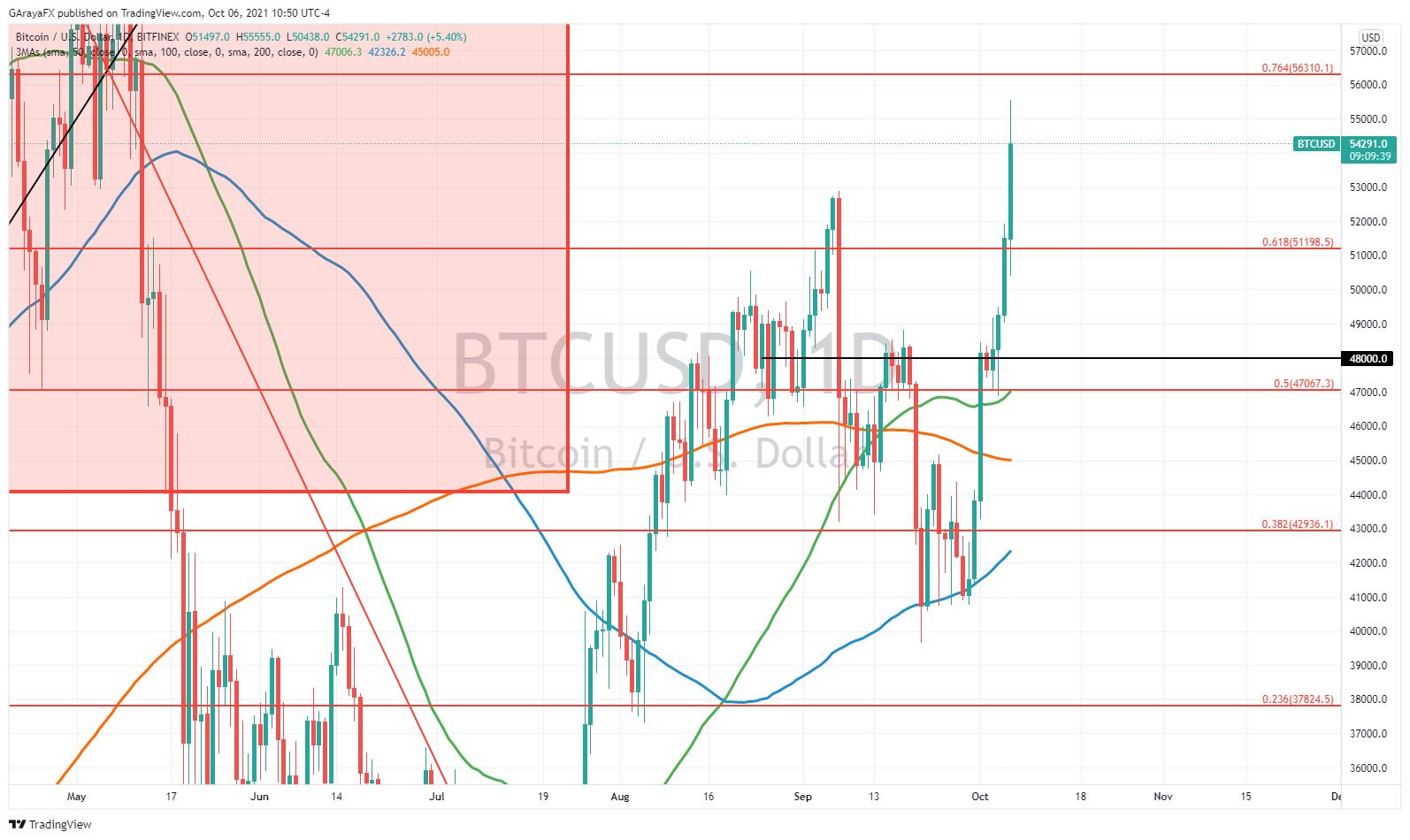 Gráfico Diario de Bitcoin (BTCUSD) - 06.10.21