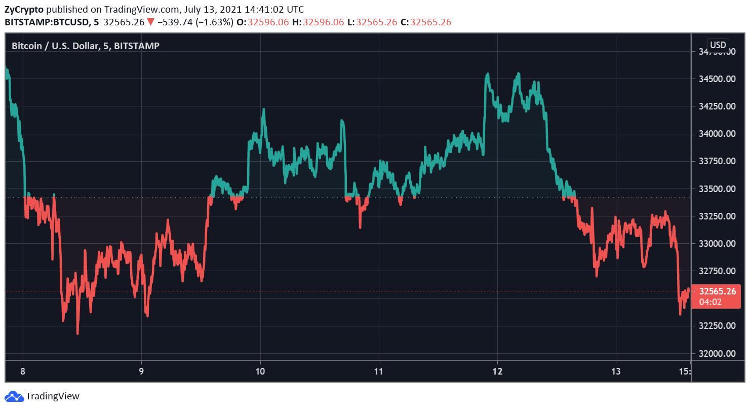 Los comerciantes de Bitcoin (BTC) esperan un impulso alcista en los precios 1
