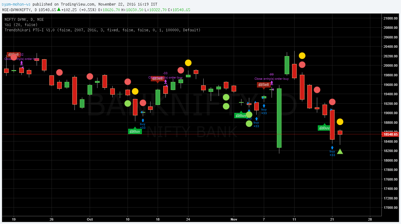 TradingView Chart