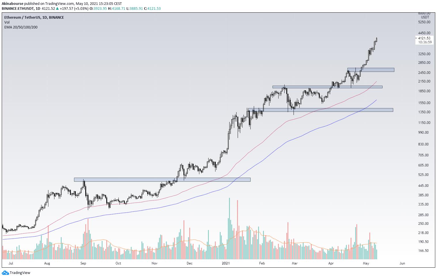 Eth/USD 1D