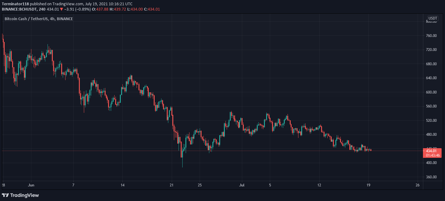 Bitcoin Cash price analysis: BCH to fall to $400 as as bears dominate the markets 2