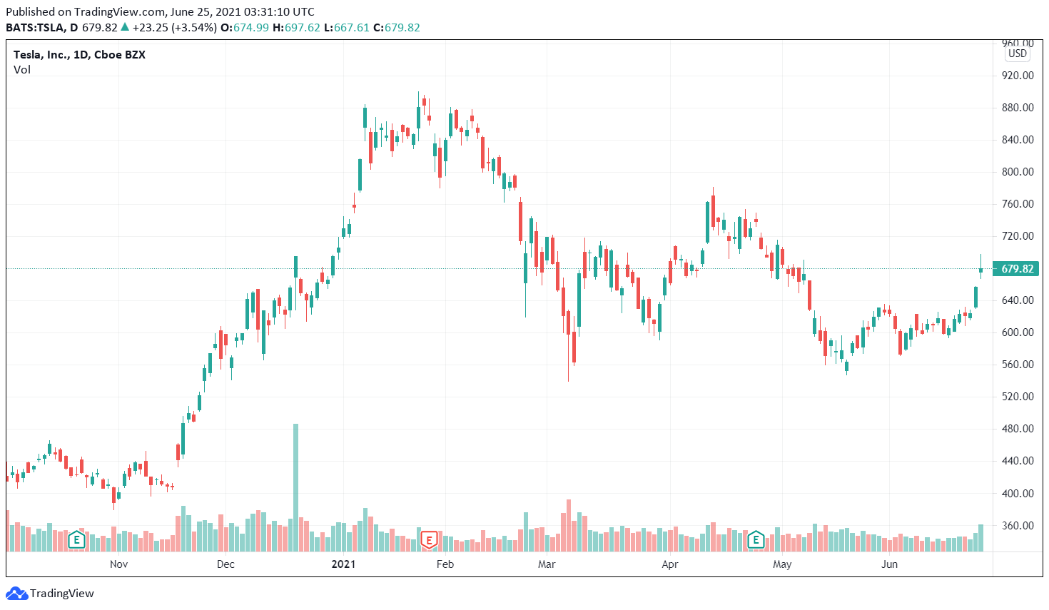Tesla Inc, one year technical chart performance.