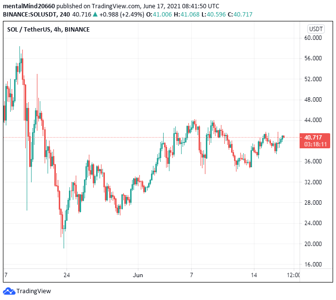 Solana price analysis: Solana price hints at going past $41 despite bearish pressure 2