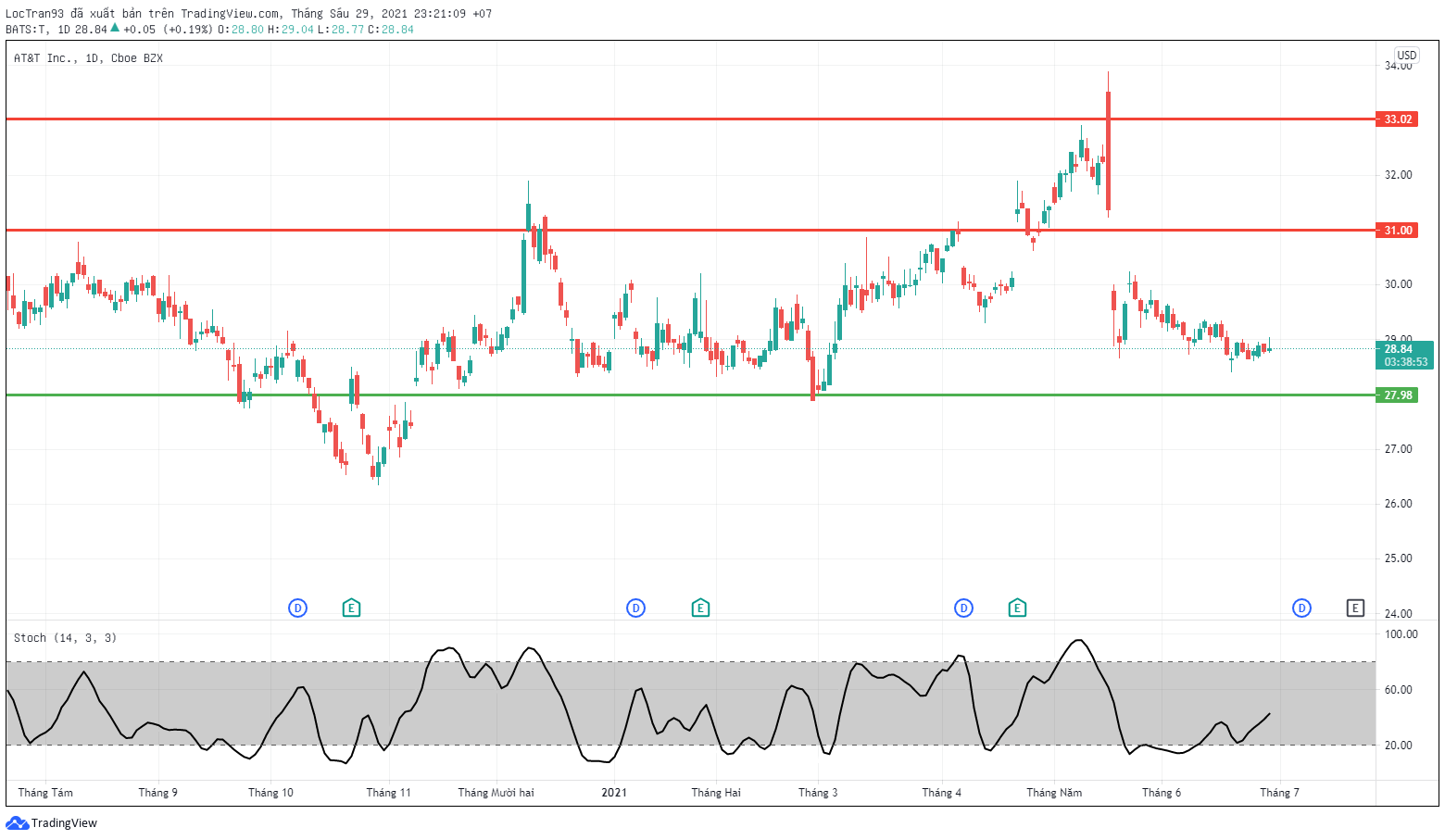 Cổ phiếu AT&T khung 1D xu hướng giảm ngắn hạn