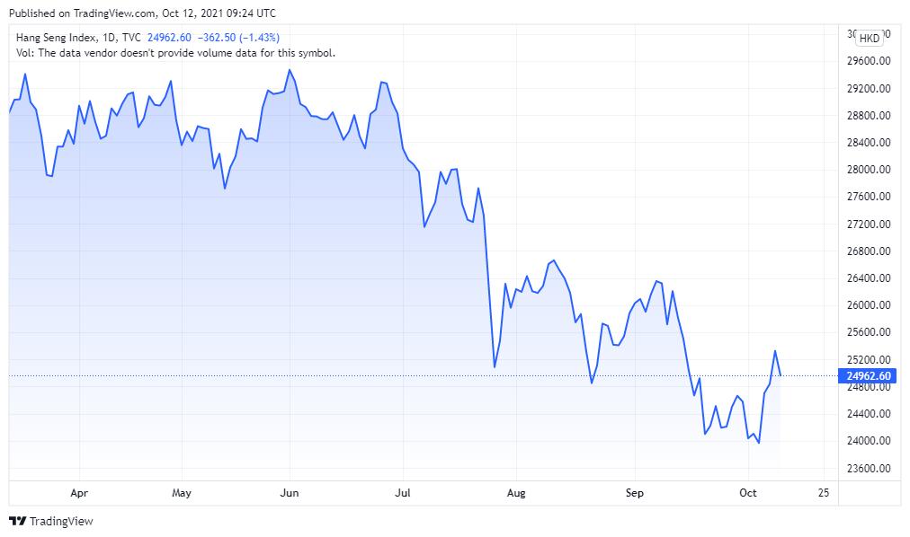 Asian Markets Performance Chart