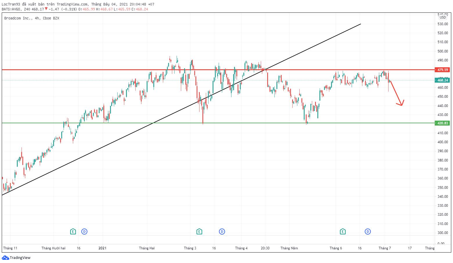 Cổ phiếu Broadcom đang di chuyển trong xu hướng không rõ rãng