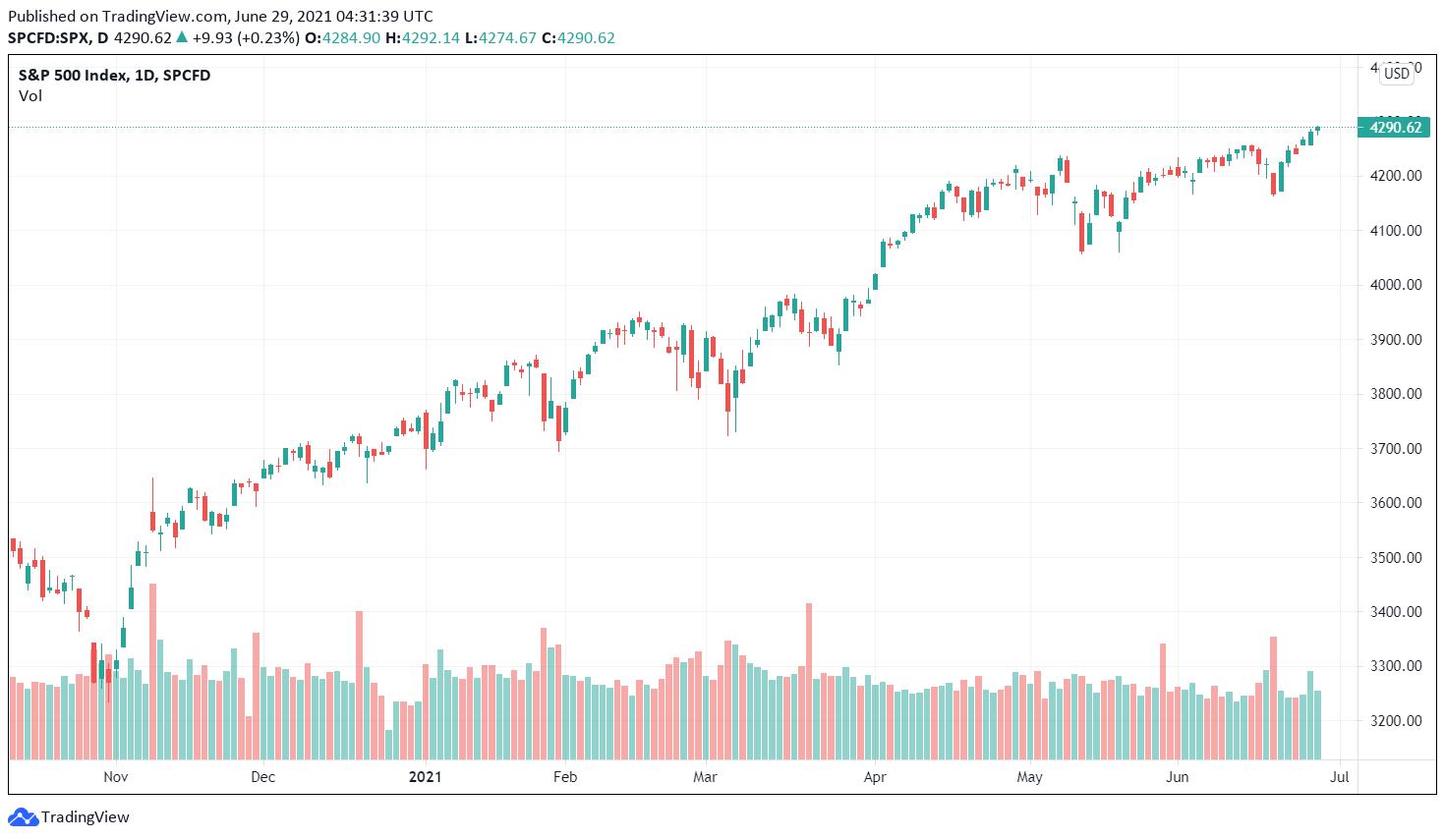SP 500 NASDAQ