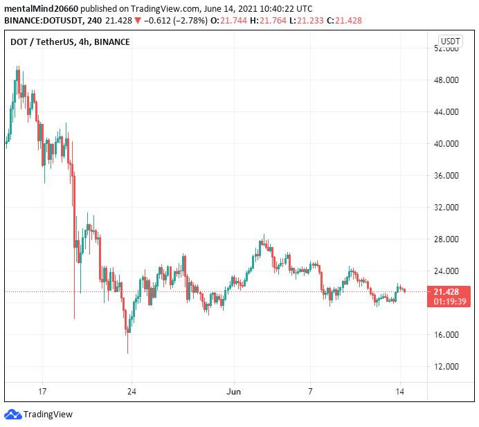 Polkadot price analysis: Polkadot price not ready to challenge the $22 2
