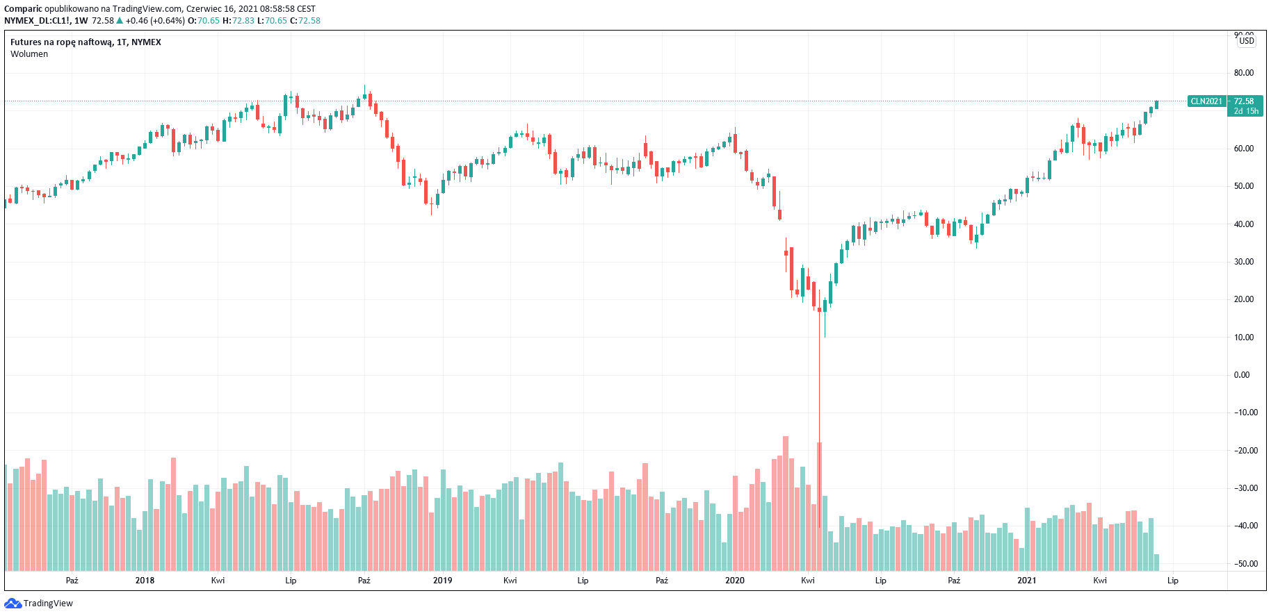 Cena ropy naftowej Brent blisko 75 dol. za baryłkę! To najdrożej od 2018 rokuk/kUG8vP6D.png