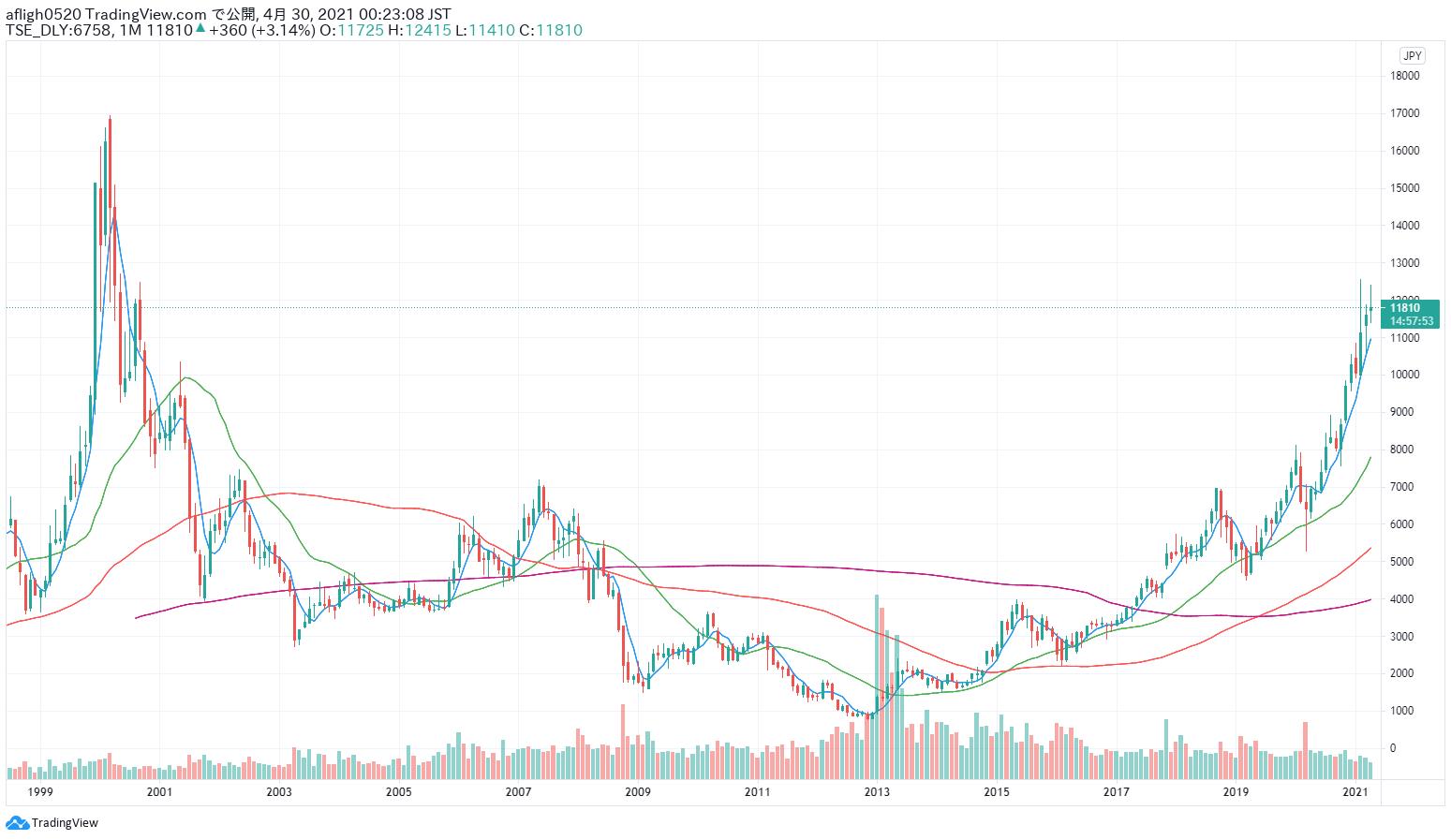 ソニーグループの株価推移