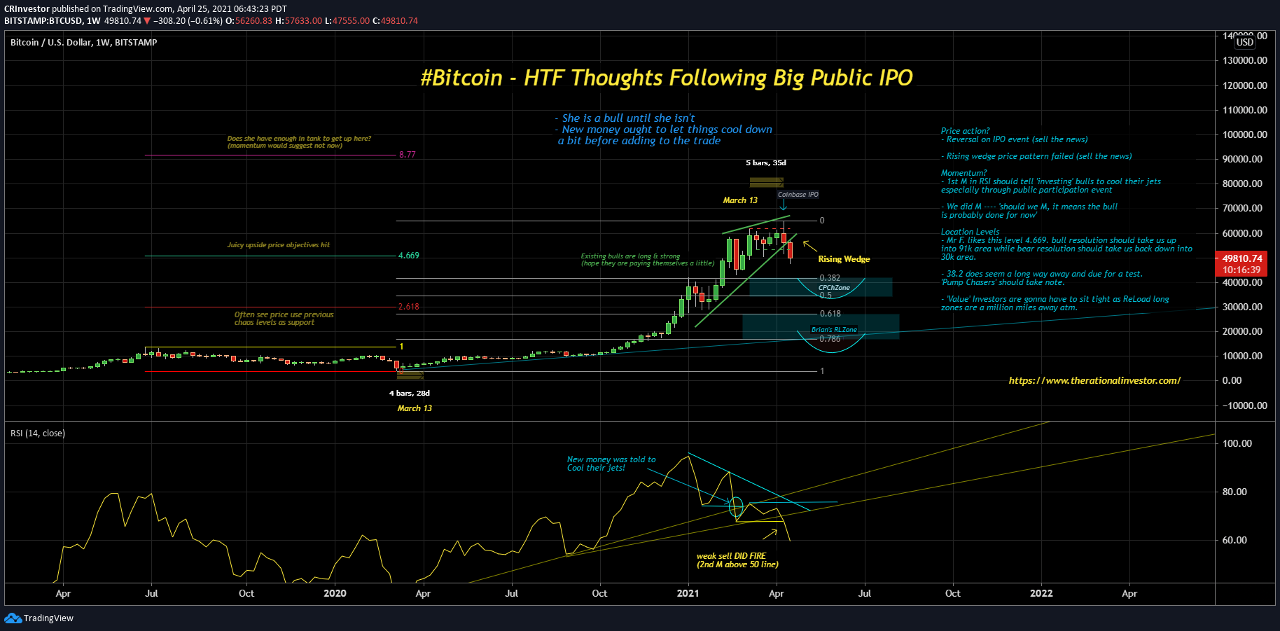 BTC HTF Chart