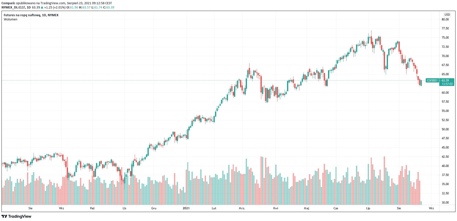Cena ropy przerywa najdłuższą serię spadków od ponad 3 lat
