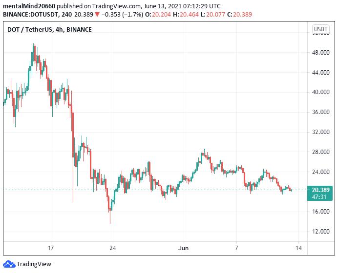 Polkadot price analysis: Polkadot price ready to challenge the $21 mark 2