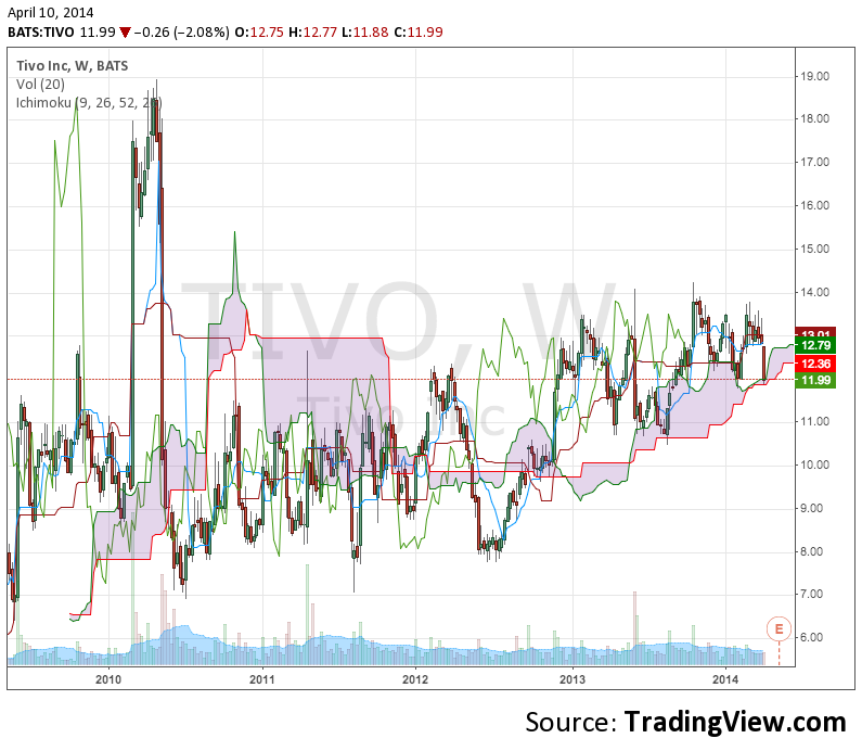 5 year Ichimoku chart. Right at kumo support