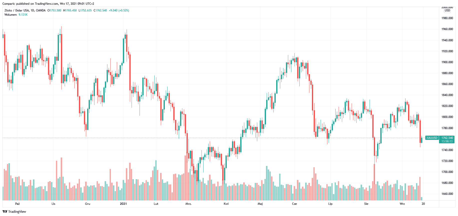 Cena złota w piątek odrabia część strat po silnej przecenie z czwartku