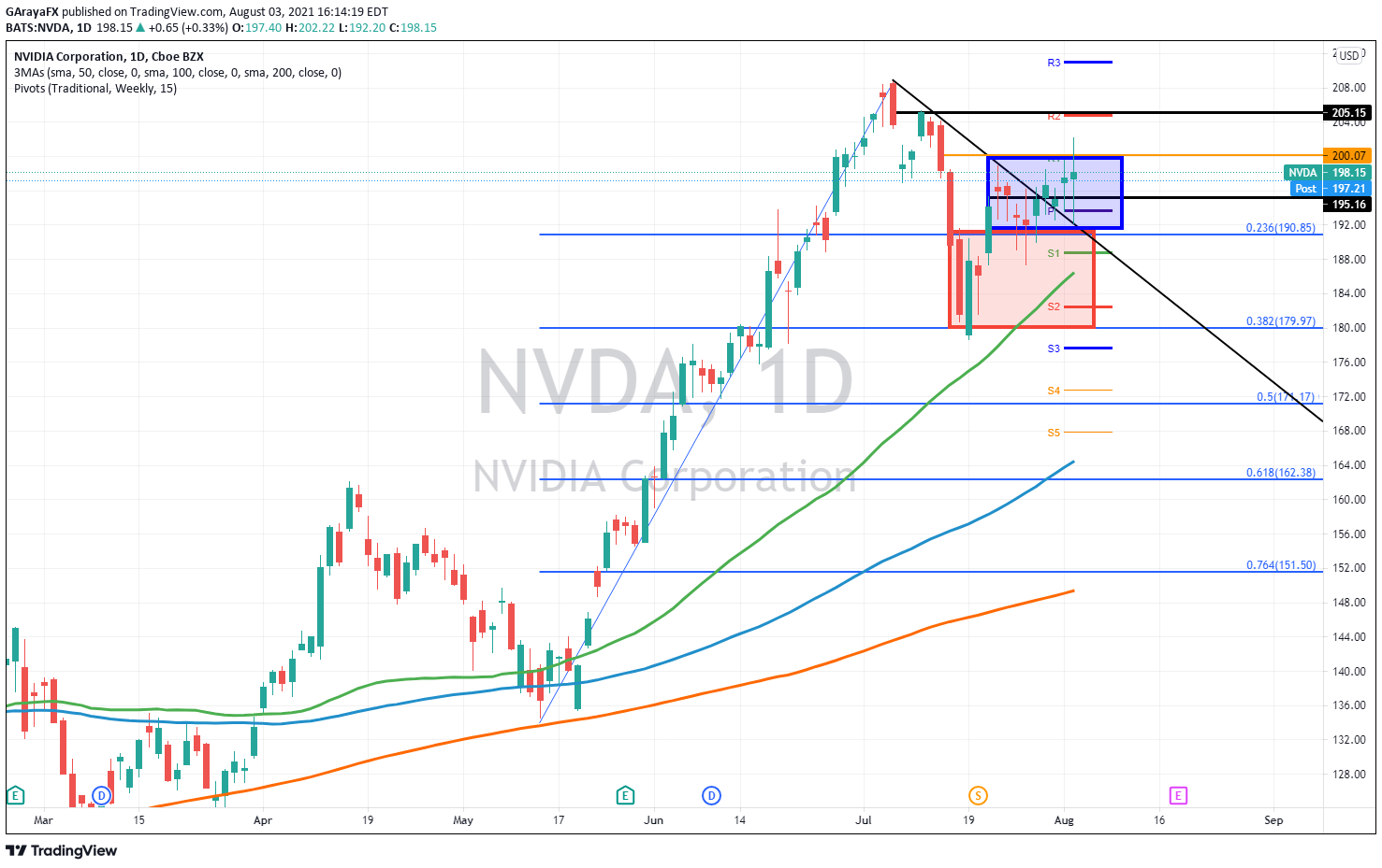 Gráfico Diario de NVIDIA (NVDA) - 03.08.21