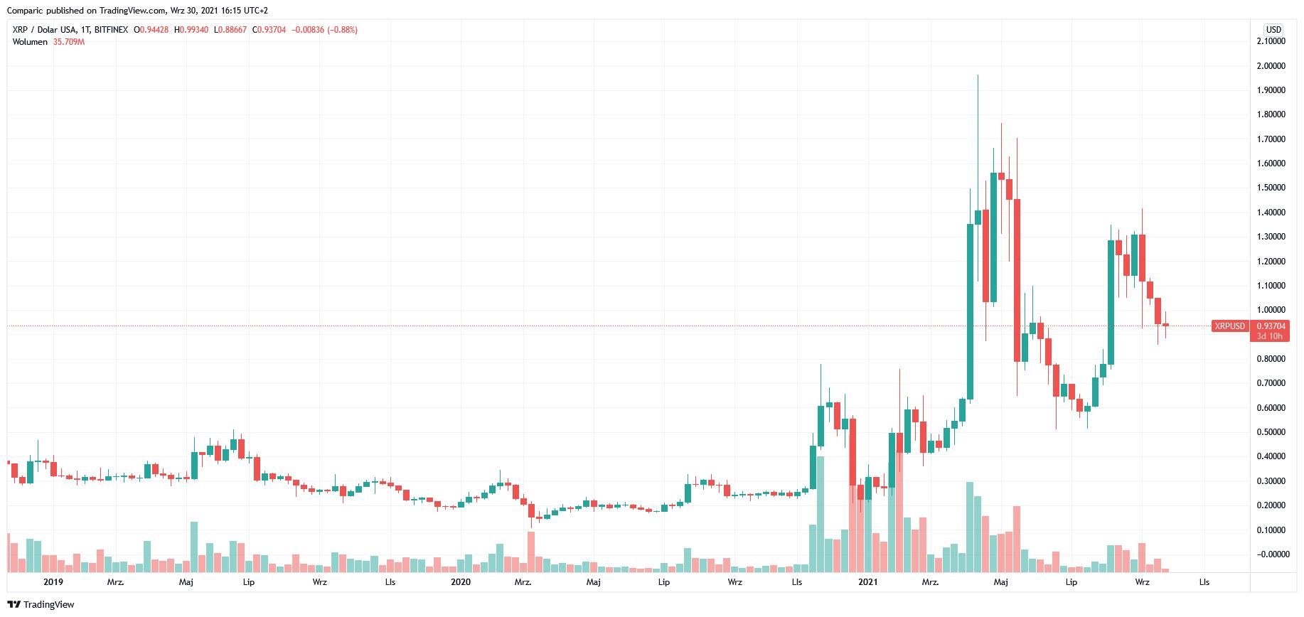 Bitcoin to nie wszystko! Poznaj Ripple (XRP) z Capital.com i inwestuj.
