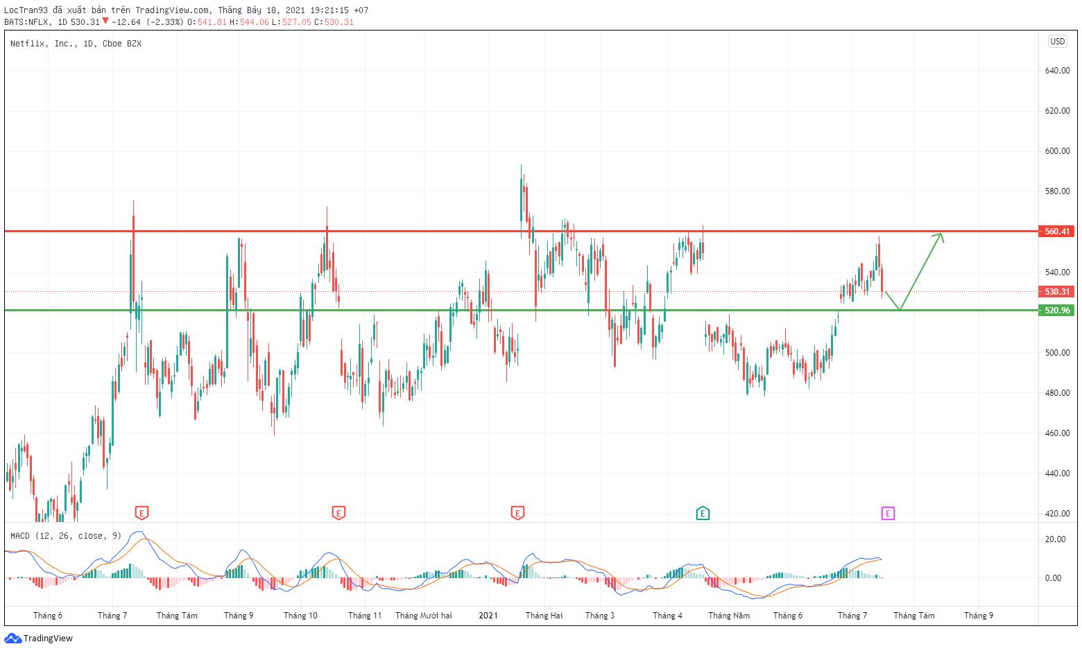 Cổ phiếu NLFX đang trong giai đoạn đi ngang