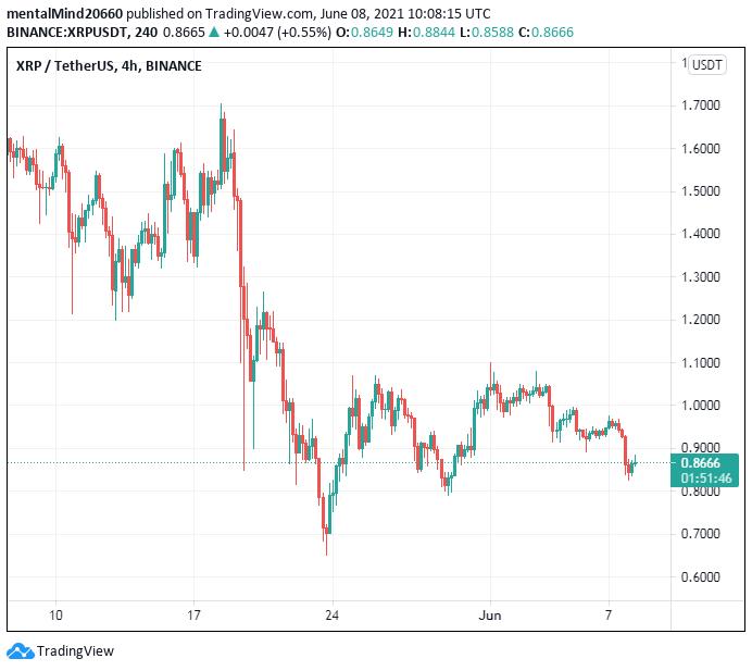 Ripple price analysis: Ripple price to fall below $0.85 2
