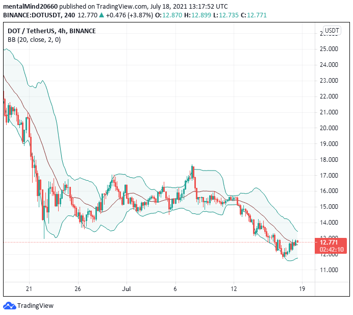 Polkadot price analysis: DOT price rejected at $13 ,continues moving sideways 2