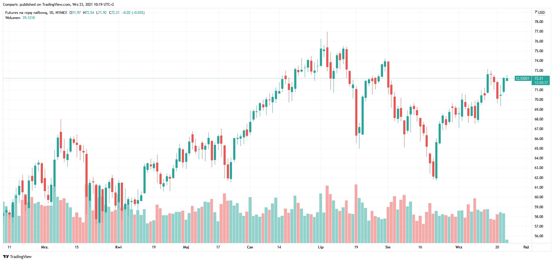 Cena ropy WTI w górę w czwartek. Poziom rezerw w USA najniższy od 3 lat