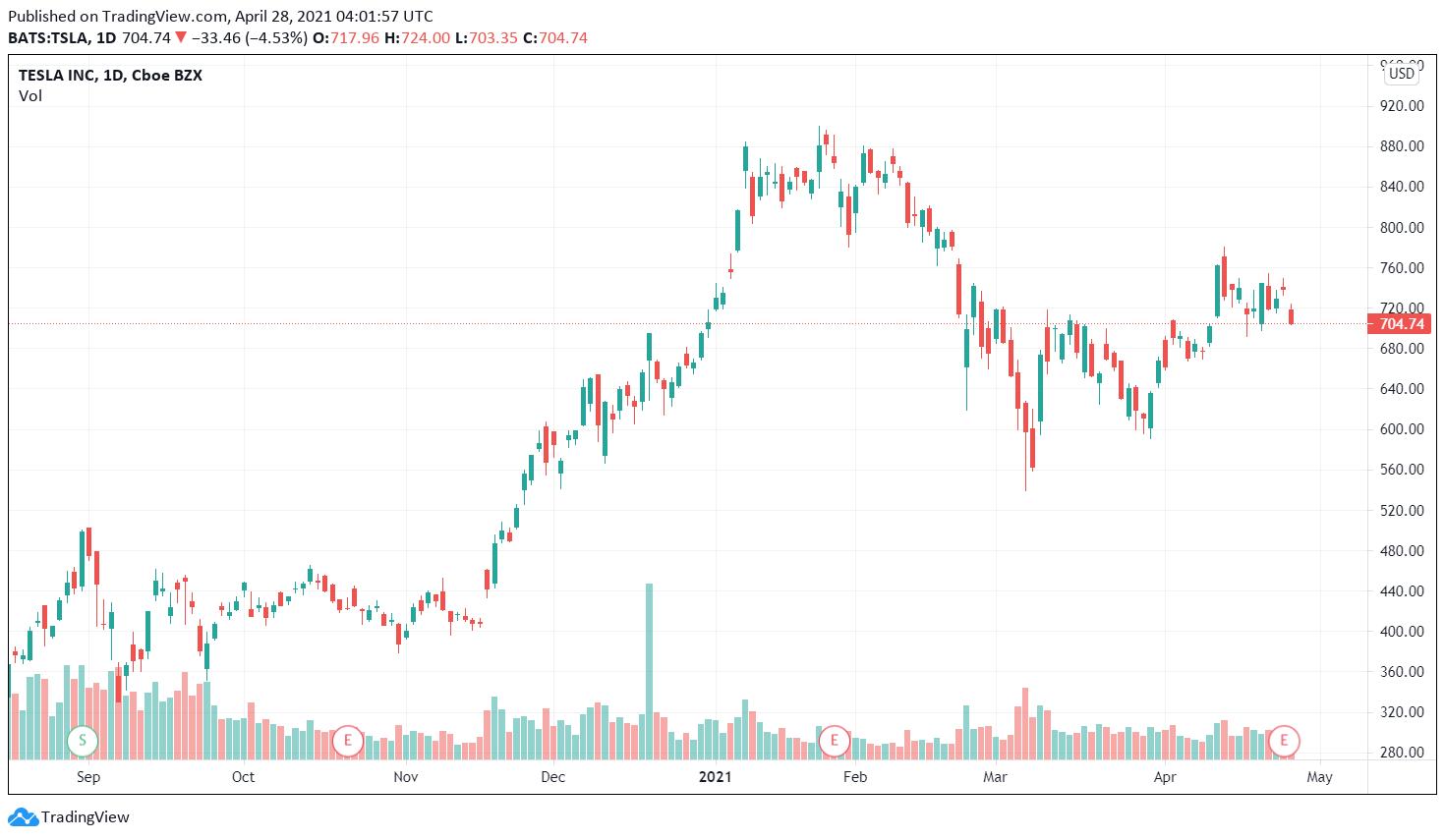 Wall Street Tesla