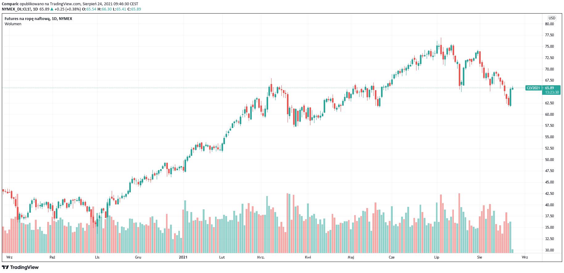 Cena ropy we wtorek nadal w górę po dużym wzroście w poniedziałek