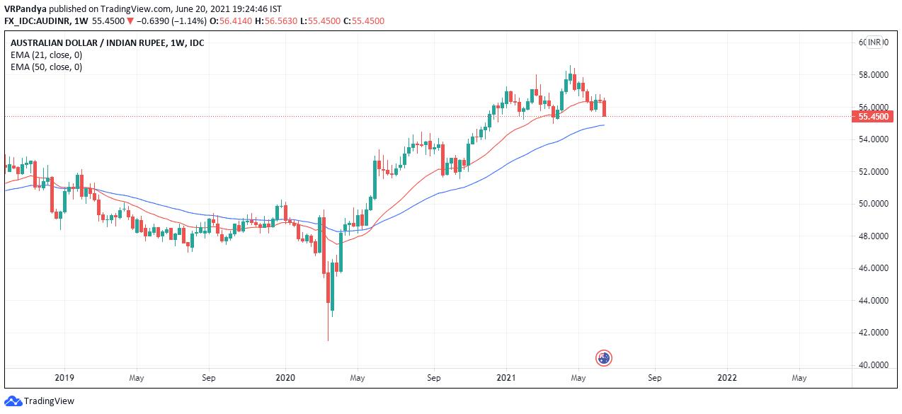 Australian dollar vs Indian rupee - Moving average trend